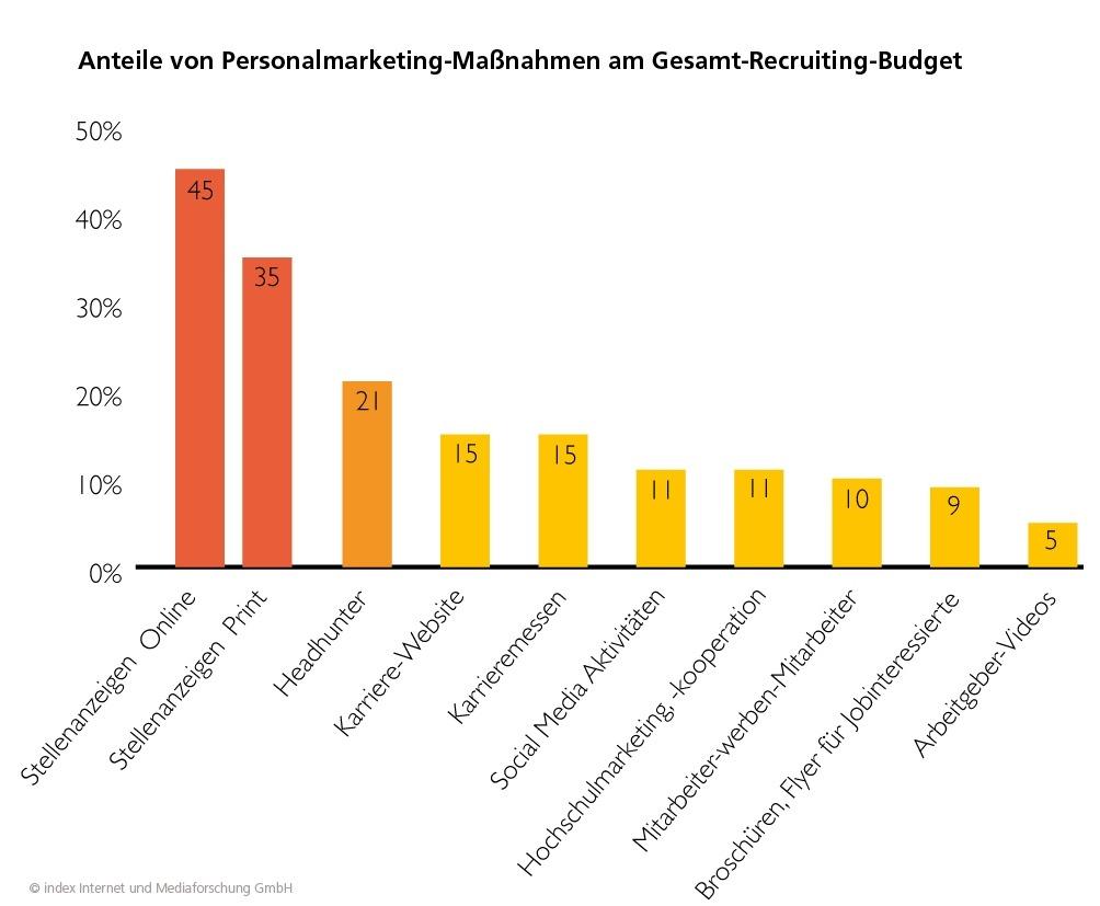 Budgetanteile Recruiting