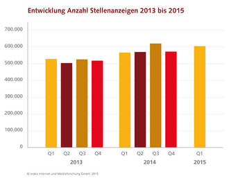 Entwicklung Anzahl Stellenanzeigen 2013 bis 2015