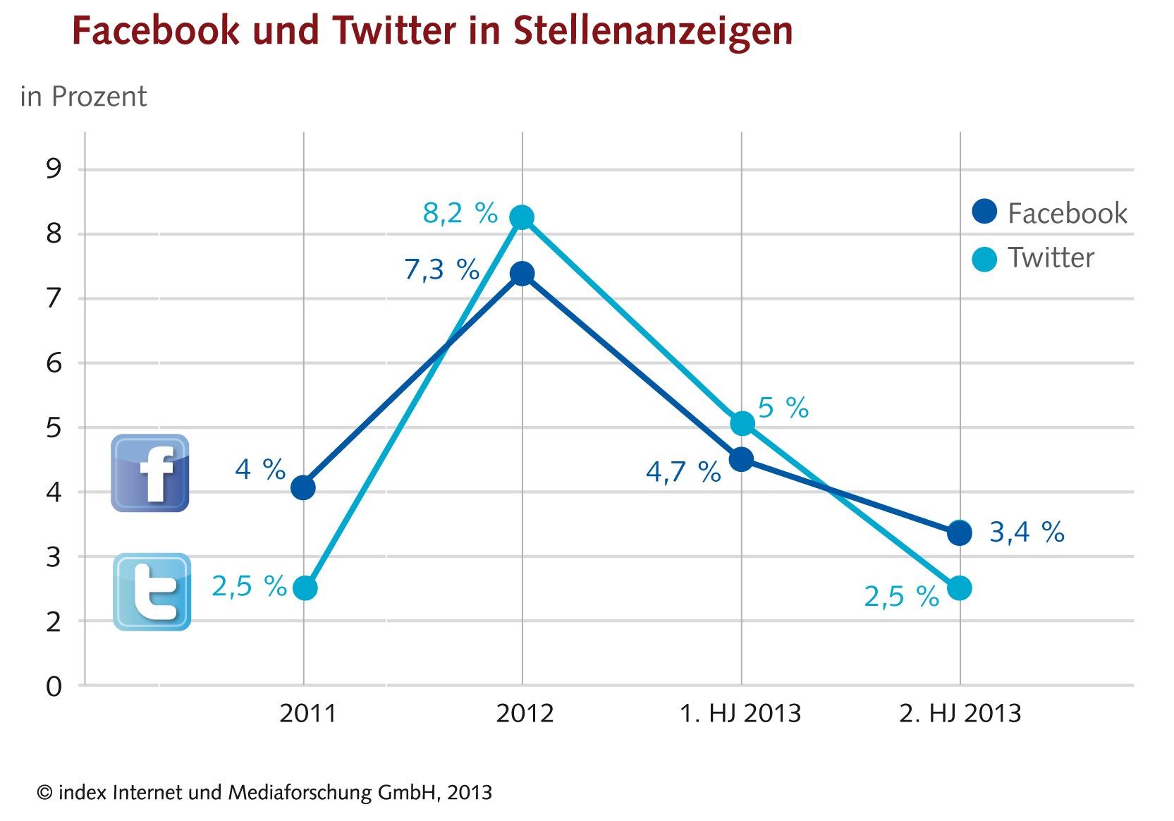Facebook und Twitter in Stellenanzeigen