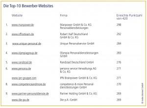 Top10-Zeitarbeitswebsites