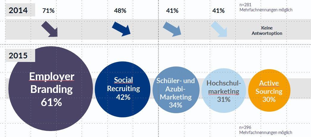 Recruiting Studie