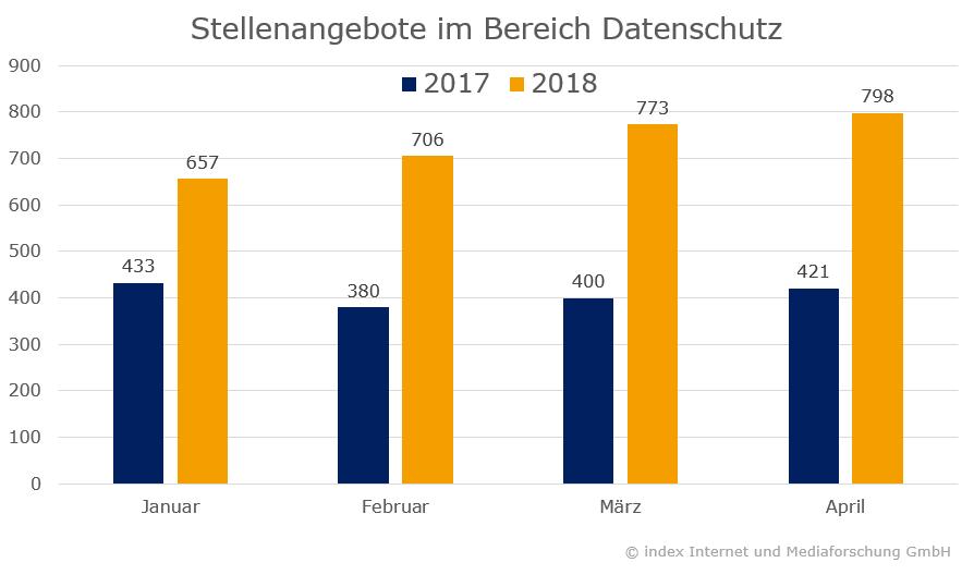Stellenangebote im Bereich Datenschutz 2017-2018