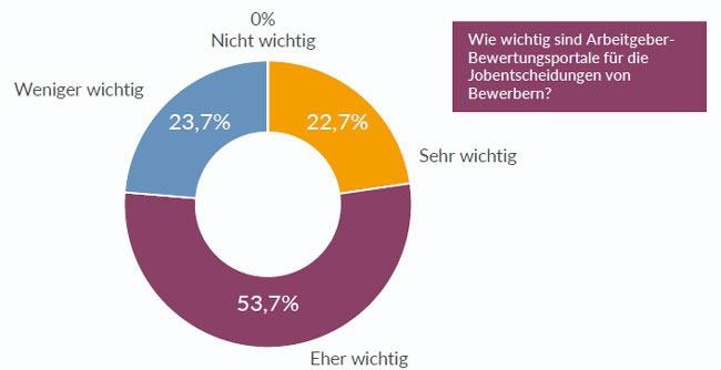 Einfluss von Arbeitgeberbewertungsportale auf Bewerber