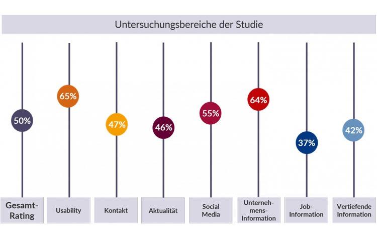 Untersuchungsergebnisse Studie Karriere-Websites Zeitarbeit
