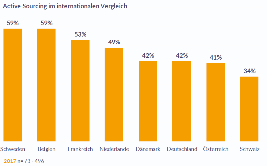 Active Sourcing internationaler Vergleich