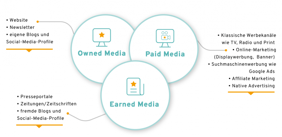 Owned, Paid und Earned Media