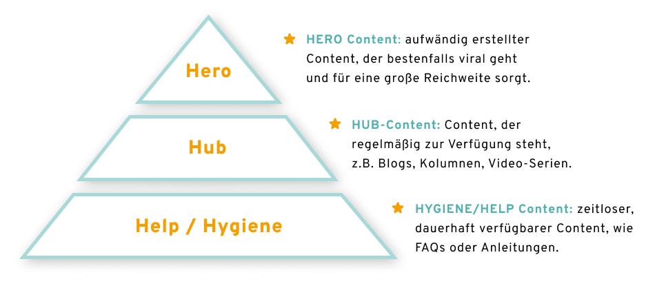Hero-Hub-Hygiene-Modell