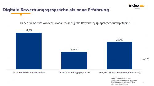 """Umfrage """"Recruiting in der Corona-Phase"""" von index Research"""